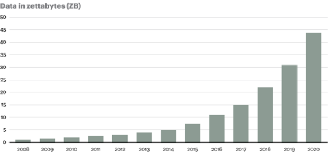 Expected Data Growth 2008-2020