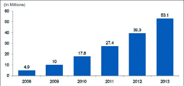 Active US Mobile Banking Users 2008-2013