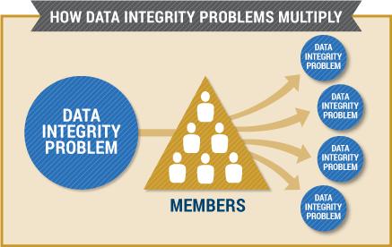 Credit-union-data-integrity