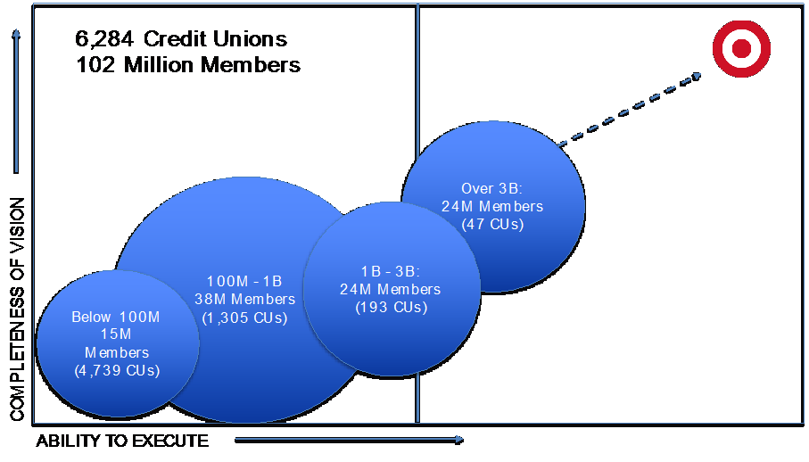 Credit_union_big_data_analytics_diagram.png