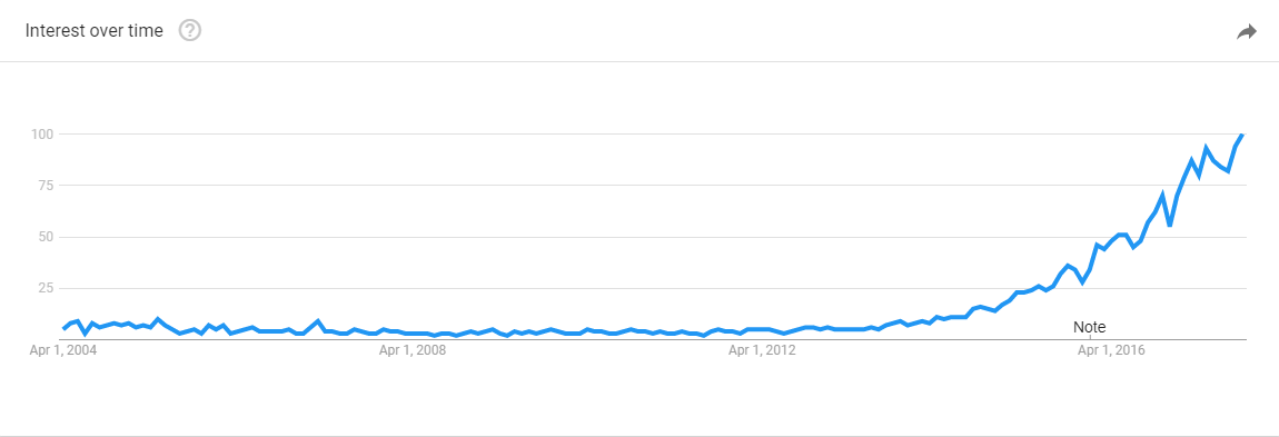 Digital Transformation Trend.png